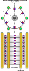 Stacked rotor simplified