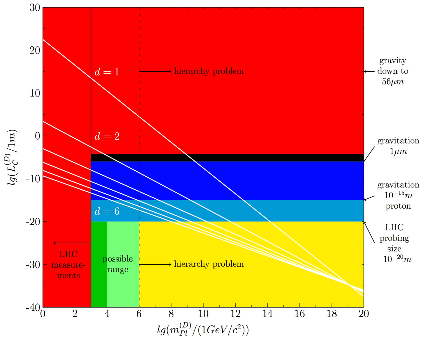The plot shows the Planck mass in D dimensions The six straight lines in white (d = 1, . . . , 6) are the graphical representation for the extra dimensions beyond the 4 established dimensions. D = 6 corresponds to the case of superstring (supersymmetry) that is formulated in 10 dimensions. The most striking results is that none of the white lines d = 1, ..., 6 intersect the green areas representing solutions for the hierarchy problem where the weak force and gravity are unified. Therefore, higher dimensions are not a solution. © 2017 Hauser and Dröscher